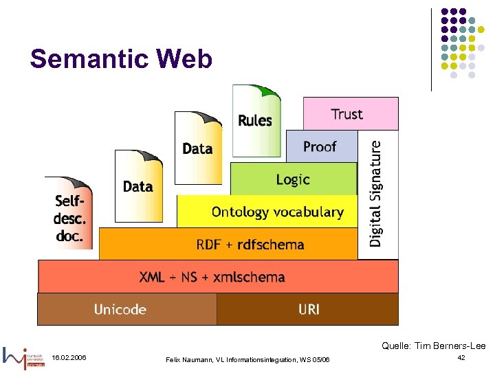 Semantic Web Quelle: Tim Berners-Lee 16. 02. 2006 Felix Naumann, VL Informationsintegration, WS 05/06