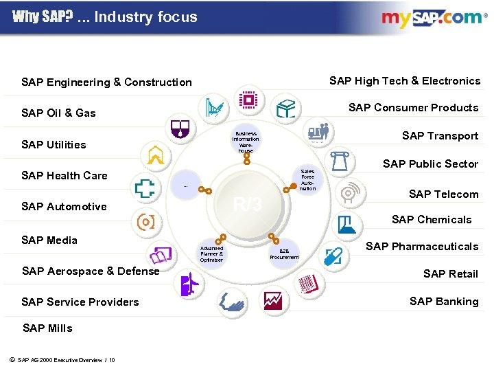 Why SAP? . . . Industry focus SAP High Tech & Electronics SAP Engineering