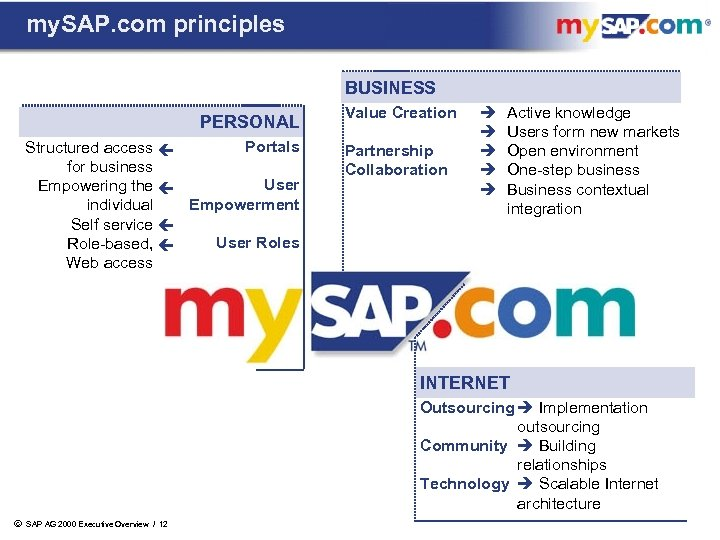 my. SAP. com principles BUSINESS PERSONAL Portals Structured access for business User Empowering the