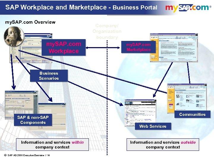SAP Workplace and Marketplace - Business Portal my. SAP. com Overview my. SAP. com