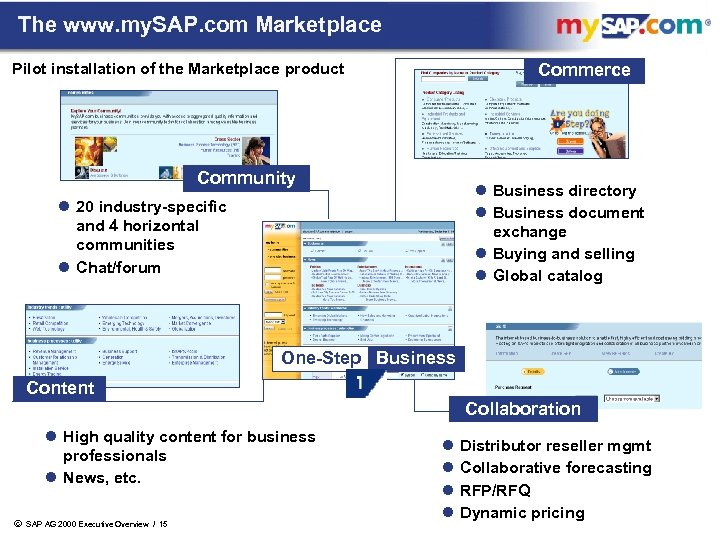 The www. my. SAP. com Marketplace Pilot installation of the Marketplace product Commerce Community