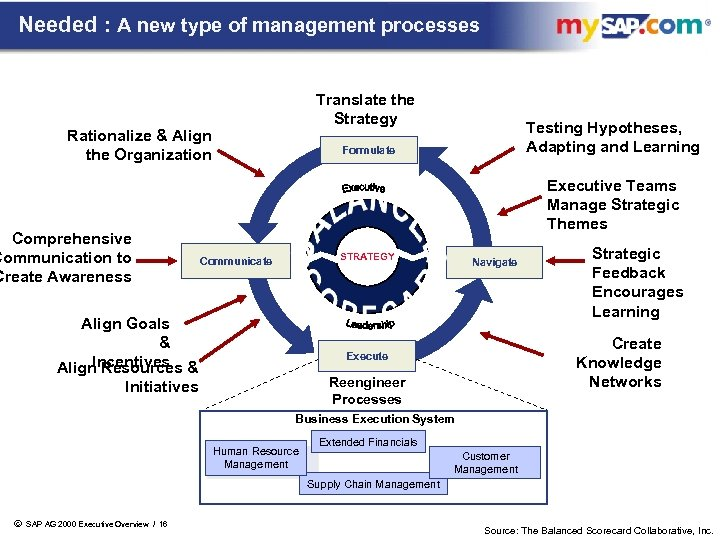 Needed : A new type of management processes Translate the Strategy Rationalize & Align