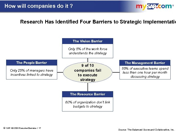 How will companies do it ? Research Has Identified Four Barriers to Strategic Implementatio