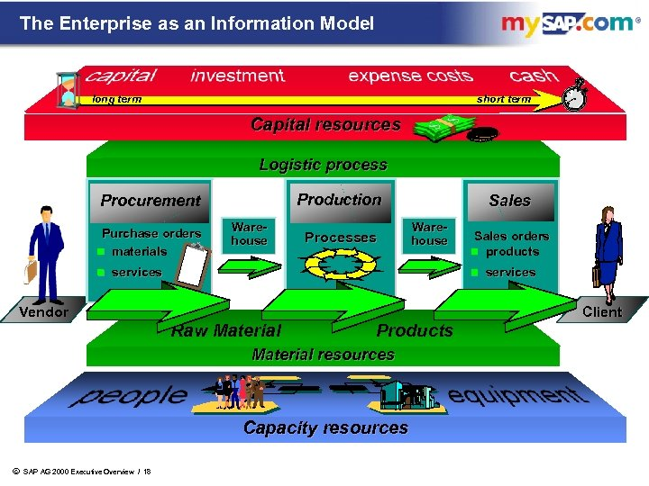 The Enterprise as an Information Model long term short term Capital resources Logistic process