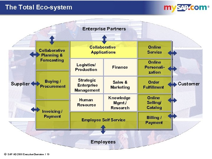 The Total Eco-system Enterprise Partners Collaborative Planning & Forecasting Collaborative Applications Online Service Buying