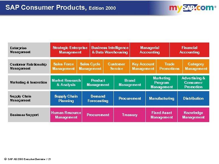 SAP Consumer Products, Edition 2000 Enterprise Management Strategic Enterprise Business Intelligence & Data Warehousing