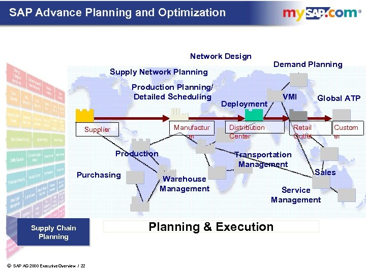 SAP Advance Planning and Optimization Network Design Supply Network Planning Production Planning/ Detailed Scheduling