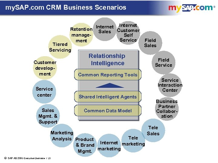 my. SAP. com CRM Business Scenarios Internet Retention Internet Customer Sales manage. Self Service