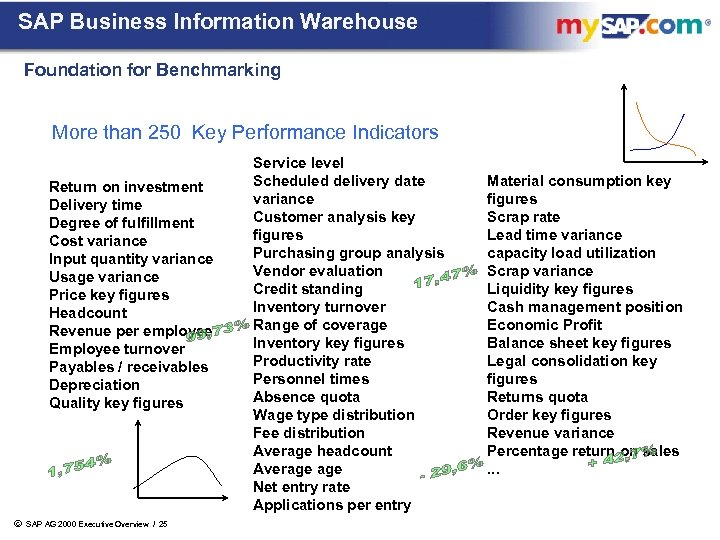 SAP Business Information Warehouse Foundation for Benchmarking More than 250 Key Performance Indicators Return