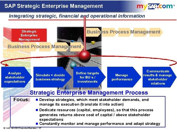 SAP Strategic Enterprise Management Integrating strategic, financial and operational information Business Process Management Strategic