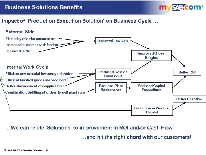 Business Solutions Benefits Impact of 'Production Execution Solution' on Business Cycle … External Side