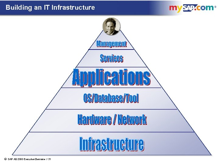 Building an IT Infrastructure ã SAP AG 2000 Executive Overview / 31