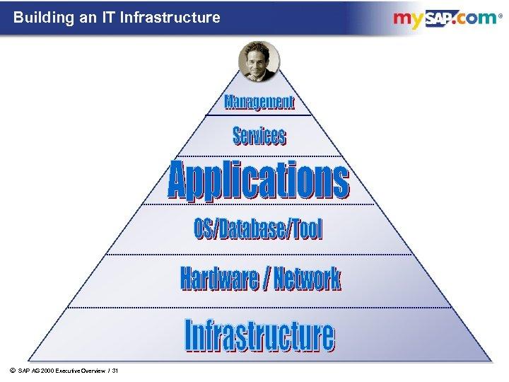 Building an IT Infrastructure ã SAP AG 2000 Executive Overview / 31