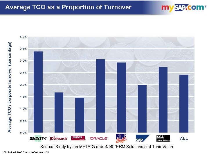 Average TCO as a Proportion of Turnover Average TCO / corporate turnover (percentage) 4.