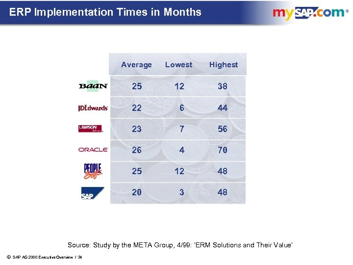 ERP Implementation Times in Months Average Lowest Highest 25 12 38 22 6 44