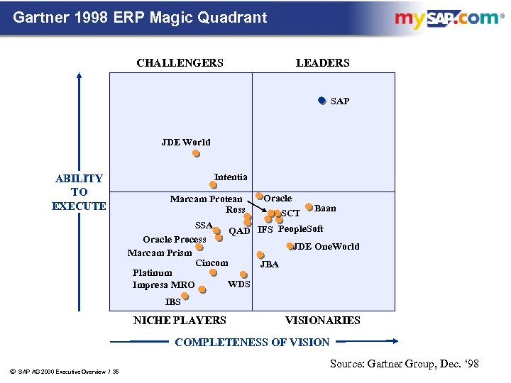 Gartner 1998 ERP Magic Quadrant CHALLENGERS LEADERS SAP JDE World ABILITY TO EXECUTE Intentia