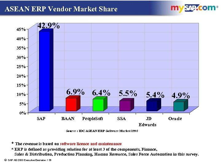 ASEAN ERP Vendor Market Share 45% 42. 9% 40% 35% 30% 25% 20% 15%