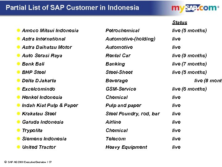 Partial List of SAP Customer in Indonesia Status l Amoco Mitsui Indonesia live (5