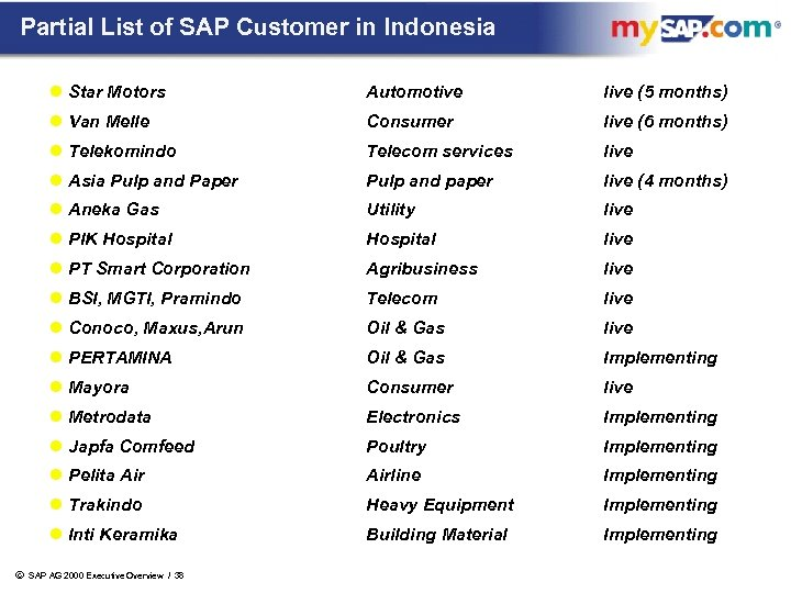 Partial List of SAP Customer in Indonesia l Star Motors live (5 months) l