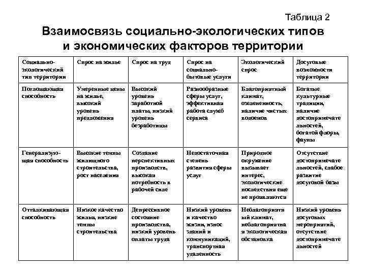 Таблица 2 Взаимосвязь социально-экологических типов и экономических факторов территории Социальноэкологический тип территории Спрос на