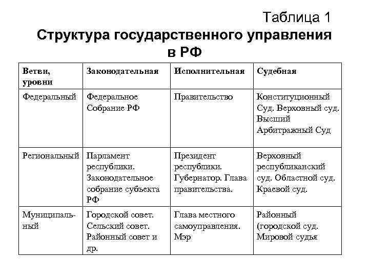Таблица 1 Структура государственного управления в РФ Ветви, уровни Законодательная Исполнительная Судебная Федеральный Федеральное