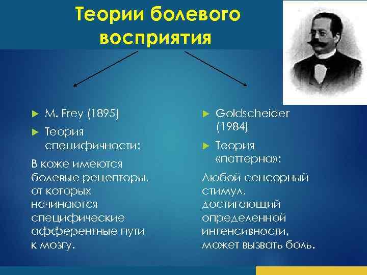 Теории болевого восприятия M. Frey (1895) Теория специфичности: Goldscheider (1984) Теория «паттерна» : В