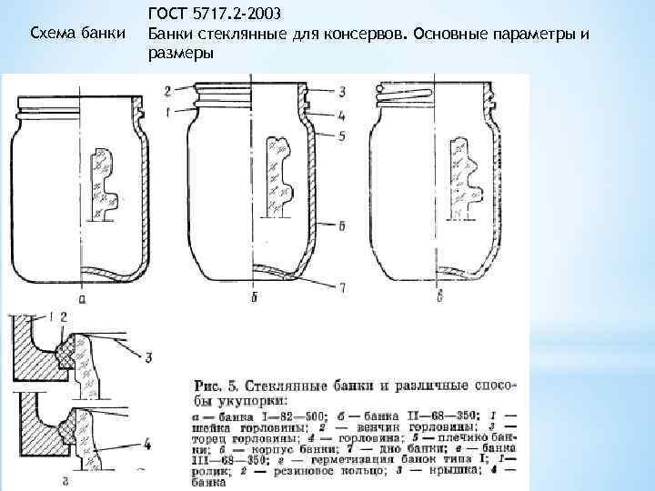 Схема банки ГОСТ 5717. 2 -2003 Банки стеклянные для консервов. Основные параметры и размеры