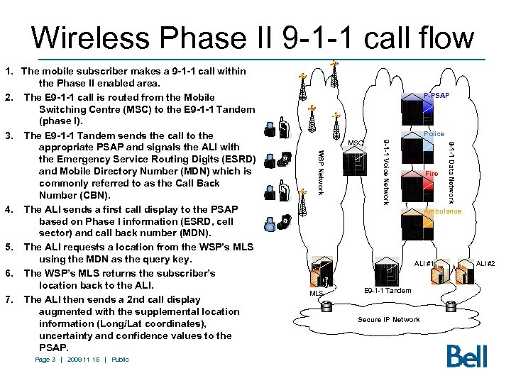 Wireless Phase II 9 -1 -1 call flow Police Fire 9 -1 -1 Data