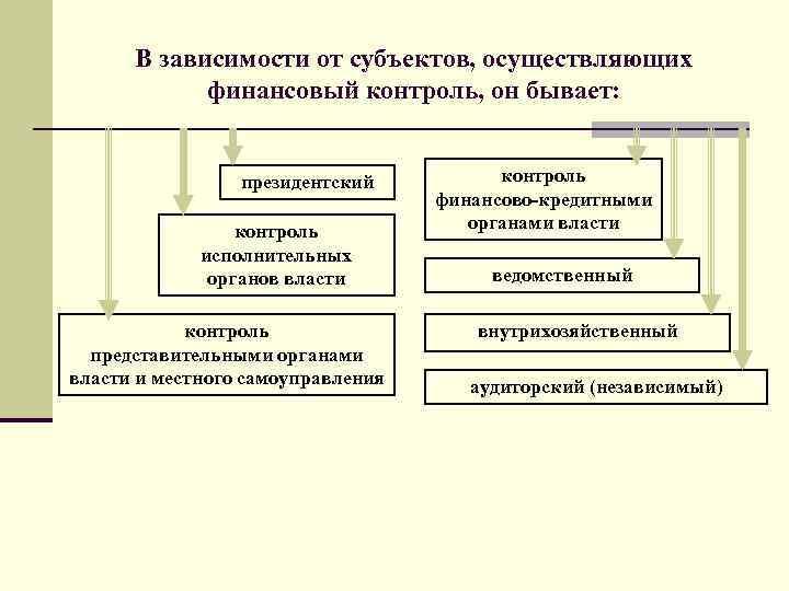 В зависимости от субъектов, осуществляющих финансовый контроль, он бывает: президентский контроль исполнительных органов власти