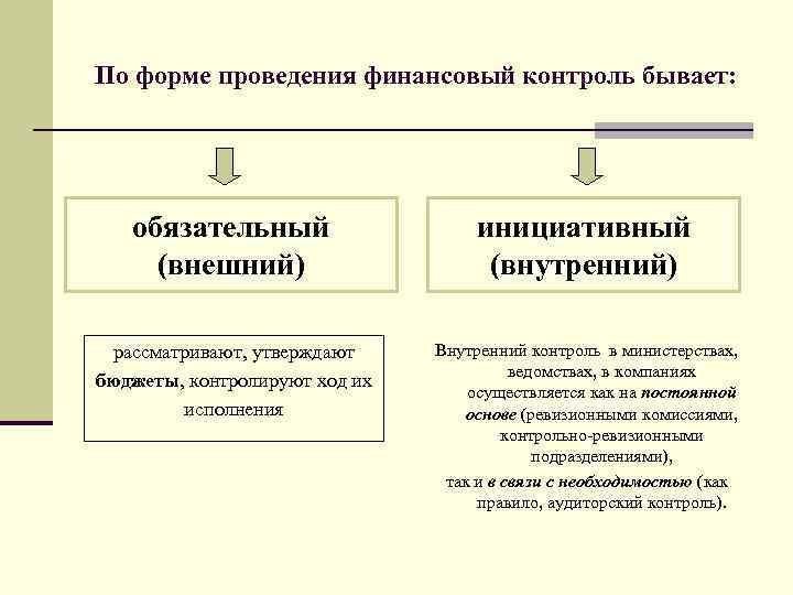 По форме проведения финансовый контроль бывает: обязательный (внешний) инициативный (внутренний) рассматривают, утверждают бюджеты, контролируют