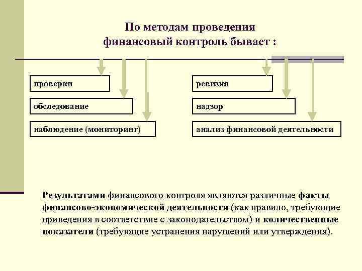 По методам проведения финансовый контроль бывает : проверки ревизия обследование надзор наблюдение (мониторинг) анализ
