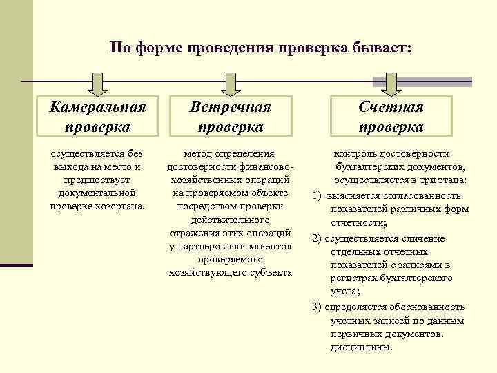 По форме проведения проверка бывает: Камеральная проверка Встречная проверка Счетная проверка осуществляется без выхода