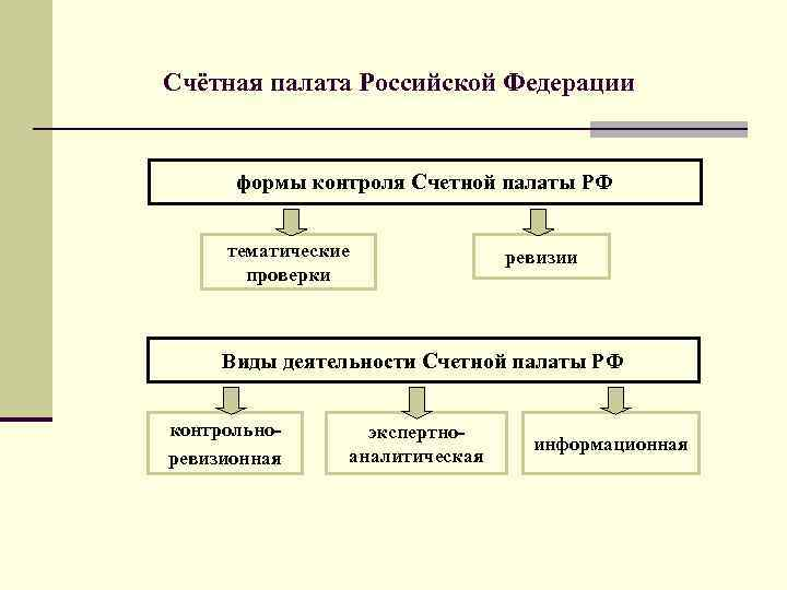 Счётная палата Российской Федерации формы контроля Счетной палаты РФ тематические проверки ревизии Виды деятельности
