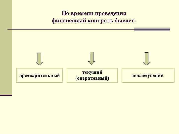 По времени проведения финансовый контроль бывает: предварительный текущий (оперативный) последующий