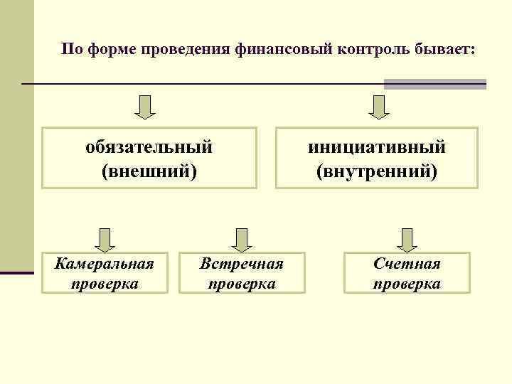 По форме проведения финансовый контроль бывает: обязательный (внешний) Камеральная проверка Встречная проверка инициативный (внутренний)