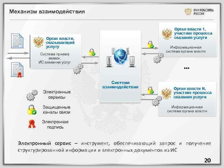 Механизм взаимодействия Орган власти 1, участник процесса оказания услуги Орган власти, оказывающий услугу Информационная