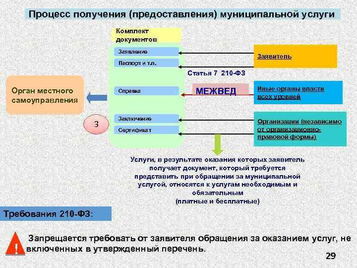 Процесс получения (предоставления) муниципальной услуги Комплект документов Заявление Заявитель Паспорт и т. п. Статья