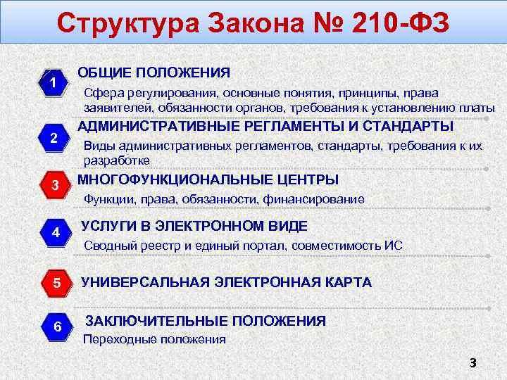 Структура Закона № 210 -ФЗ 1 2 ОБЩИЕ ПОЛОЖЕНИЯ Сфера регулирования, основные понятия, принципы,