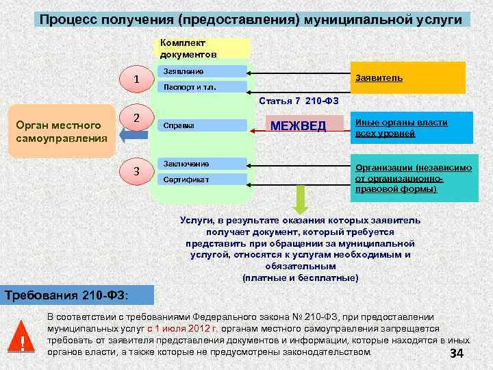 Процесс получения (предоставления) муниципальной услуги Комплект документов 1 Заявление Заявитель Паспорт и т. п.