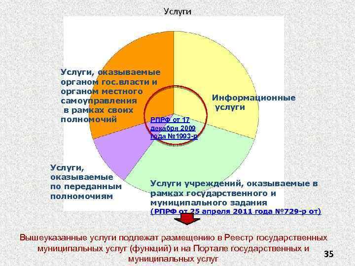 Услуги, оказываемые органом гос. власти и органом местного самоуправления в рамках своих РПРФ от