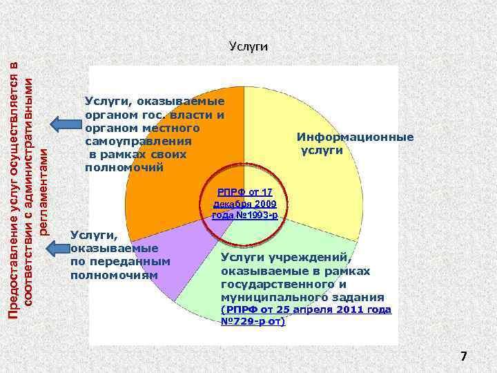 Предоставление услуг осуществляется в соответствии с административными регламентами Услуги, оказываемые органом гос. власти и
