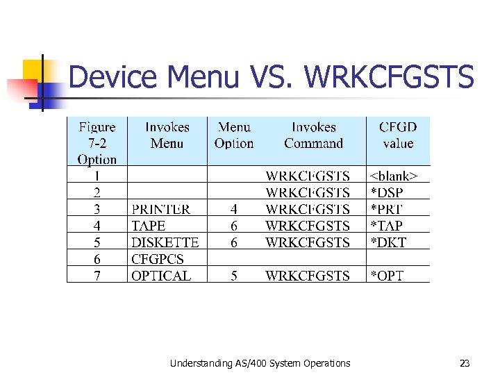 Device Menu VS. WRKCFGSTS Understanding AS/400 System Operations 23