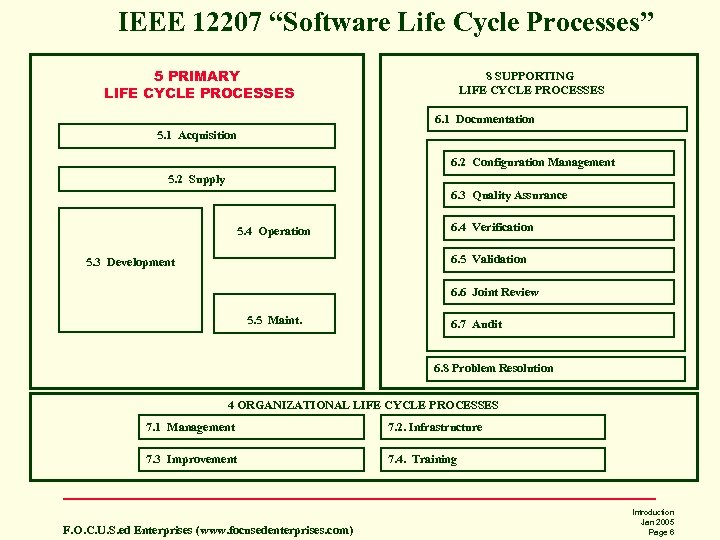 "IEEE 12207 ""Software Life Cycle Processes"" 5 PRIMARY LIFE CYCLE PROCESSES 8 SUPPORTING LIFE"