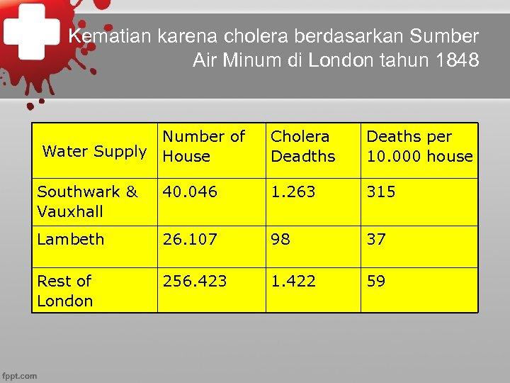 Kematian karena cholera berdasarkan Sumber Air Minum di London tahun 1848 Number of Water