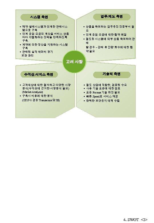 업무/제도 측면 시스템 측면 • 예약·발매시스템과 연계한 판매시스 템으로 구축 • 연계 운임·요금의 계산을