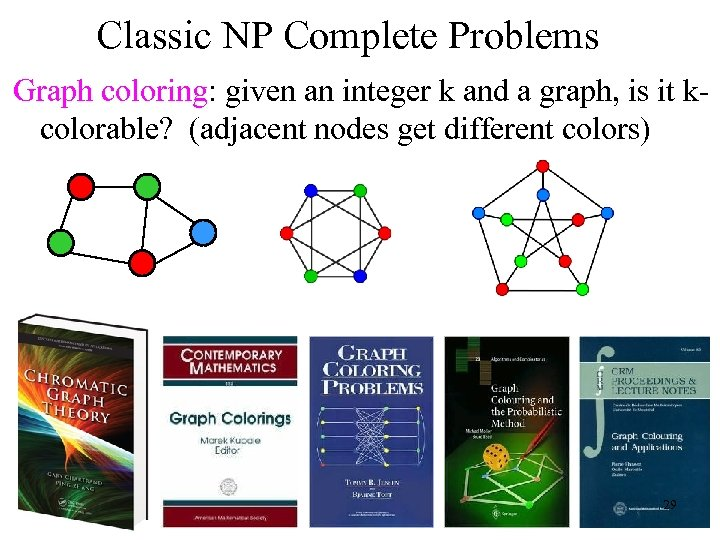 Classic NP Complete Problems Graph coloring: given an integer k and a graph, is