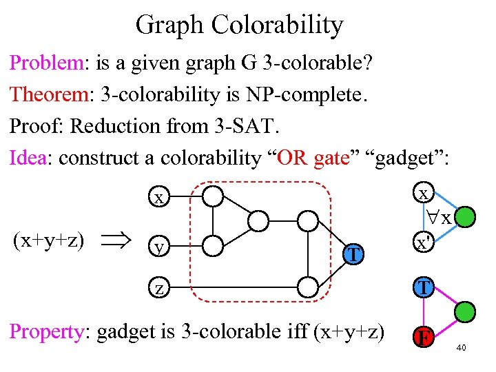 Graph Colorability Problem: is a given graph G 3 -colorable? Theorem: 3 -colorability is