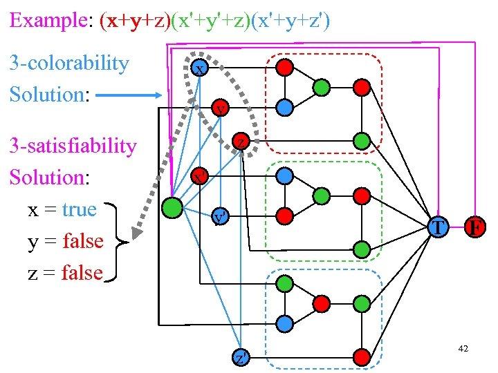 x+y+z x'+y'+z x'+y+z' Example: (x+y+z)(x'+y'+z)(x'+y+z') 3 -colorability Solution: 3 -satisfiability Solution: x = true