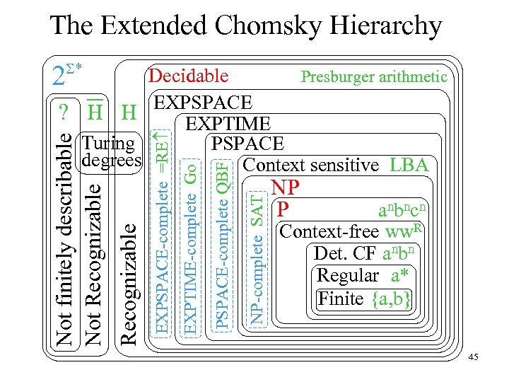 The Extended Chomsky Hierarchy 2 S* NP-complete SAT PSPACE-complete QBF EXPTIME-complete Go EXPSPACE-complete =RE