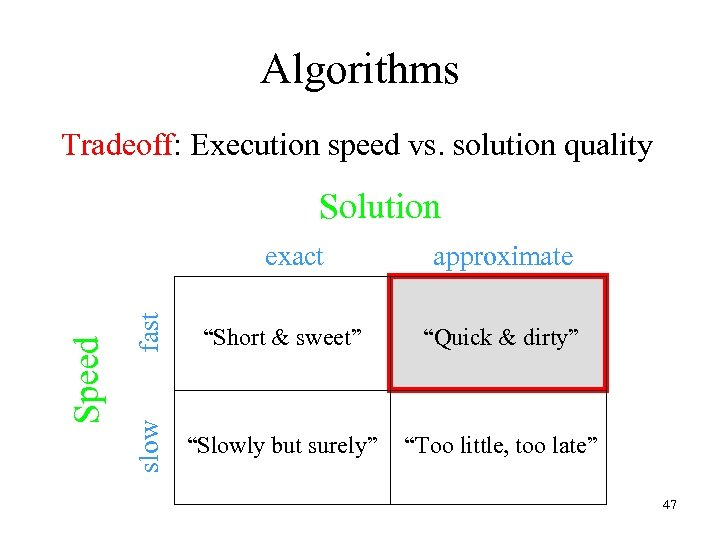 """Algorithms Tradeoff: Execution speed vs. solution quality Solution fast approximate """"Short & sweet"""" """"Quick"""